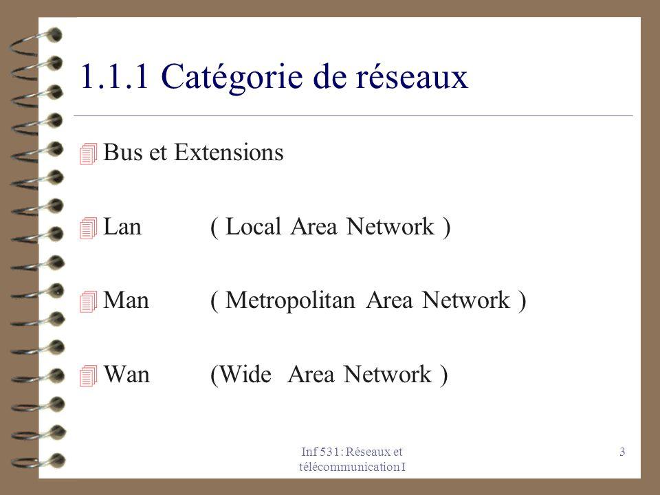 Inf 531: Réseaux et télécommunication I 3 1.1.1 Catégorie de réseaux 4 Bus et Extensions 4 Lan ( Local Area Network ) 4 Man ( Metropolitan Area Networ