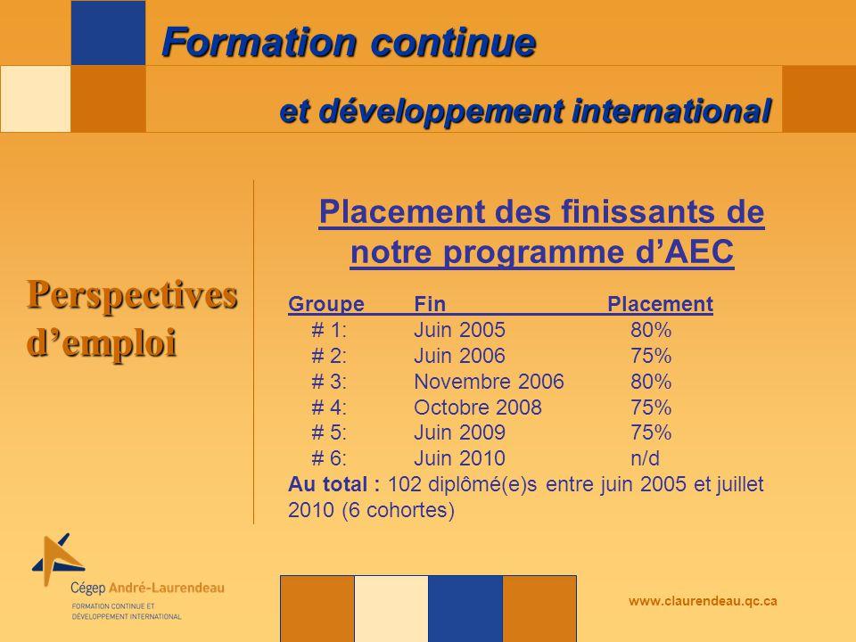 et développement international Formation continue www.claurendeau.qc.ca Placement des finissants de notre programme d'AEC GroupeFinPlacement # 1:Juin 200580% # 2:Juin 200675% # 3:Novembre 200680% # 4:Octobre 200875% # 5:Juin 200975% # 6:Juin 2010n/d Au total : 102 diplômé(e)s entre juin 2005 et juillet 2010 (6 cohortes) Perspectives d'emploi