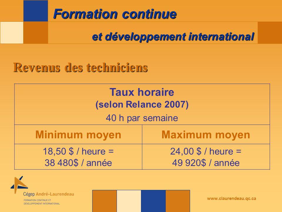 et développement international Formation continue www.claurendeau.qc.ca Taux horaire (selon Relance 2007) 40 h par semaine Minimum moyenMaximum moyen 18,50 $ / heure = 38 480$ / année 24,00 $ / heure = 49 920$ / année Revenus des techniciens