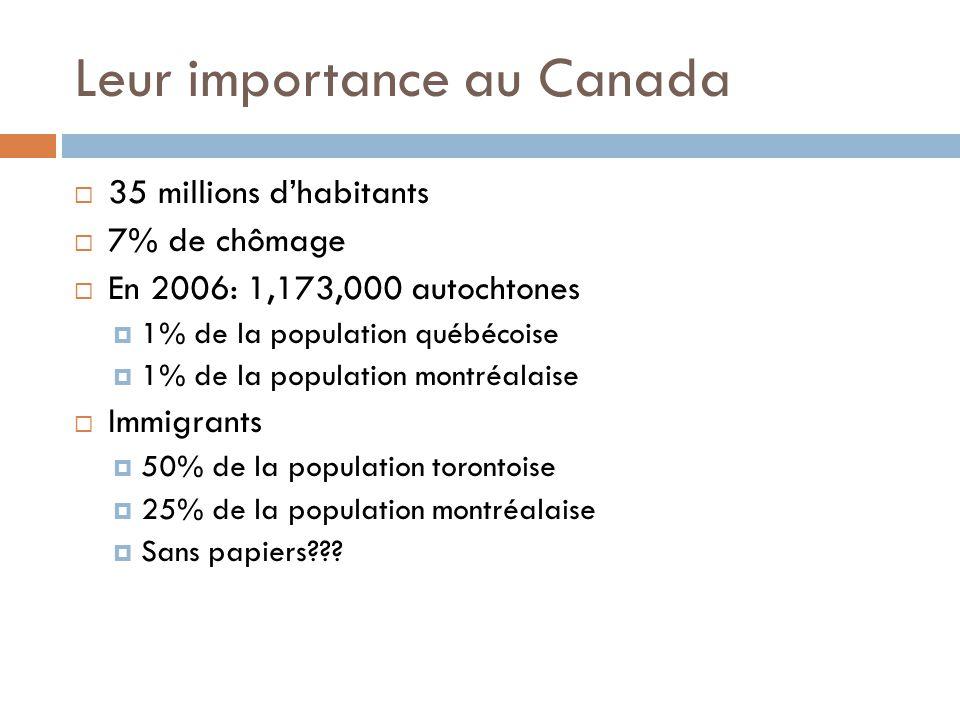 Leur importance au Canada  35 millions d'habitants  7% de chômage  En 2006: 1,173,000 autochtones  1% de la population québécoise  1% de la population montréalaise  Immigrants  50% de la population torontoise  25% de la population montréalaise  Sans papiers