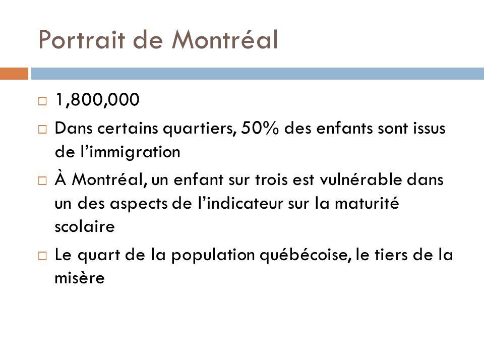 Portrait de Montréal  1,800,000  Dans certains quartiers, 50% des enfants sont issus de l'immigration  À Montréal, un enfant sur trois est vulnérable dans un des aspects de l'indicateur sur la maturité scolaire  Le quart de la population québécoise, le tiers de la misère