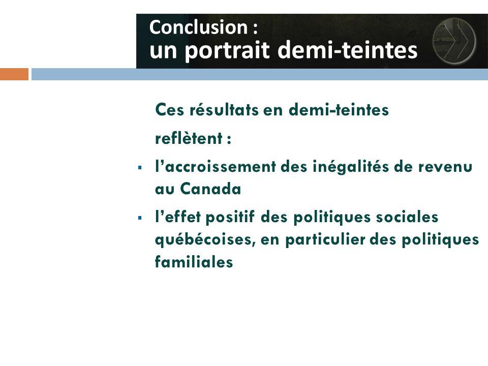 Ces résultats en demi-teintes reflètent :  l'accroissement des inégalités de revenu au Canada  l'effet positif des politiques sociales québécoises, en particulier des politiques familiales Conclusion : un portrait demi-teintes