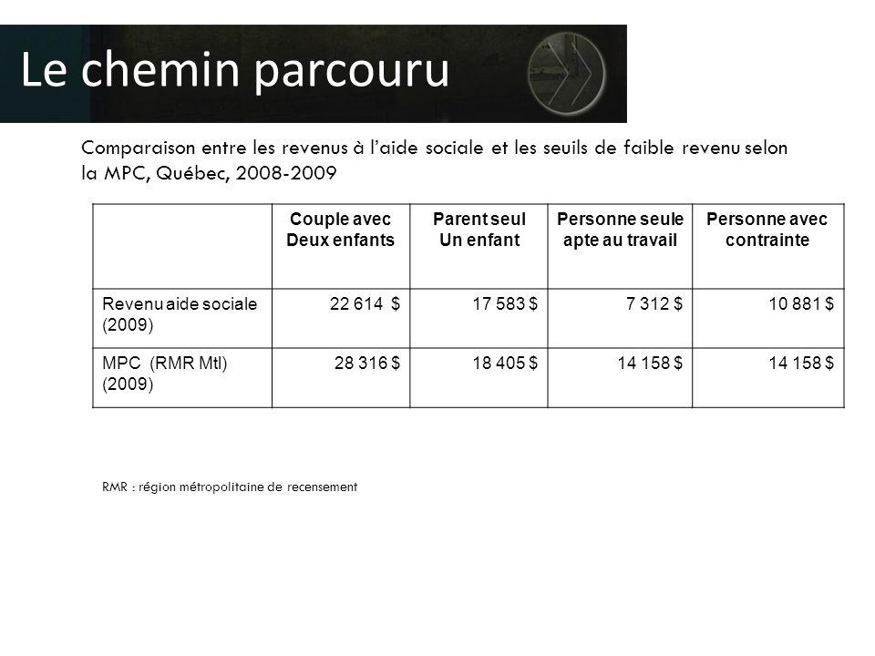 Comparaison entre les revenus à l'aide sociale et les seuils de faible revenu selon la MPC, Québec, 2008-2009 Le chemin parcouru Couple avec Deux enfants Parent seul Un enfant Personne seule apte au travail Personne avec contrainte Revenu aide sociale (2009) 22 614 $17 583 $7 312 $10 881 $ MPC (RMR Mtl) (2009) 28 316 $18 405 $14 158 $ RMR : région métropolitaine de recensement