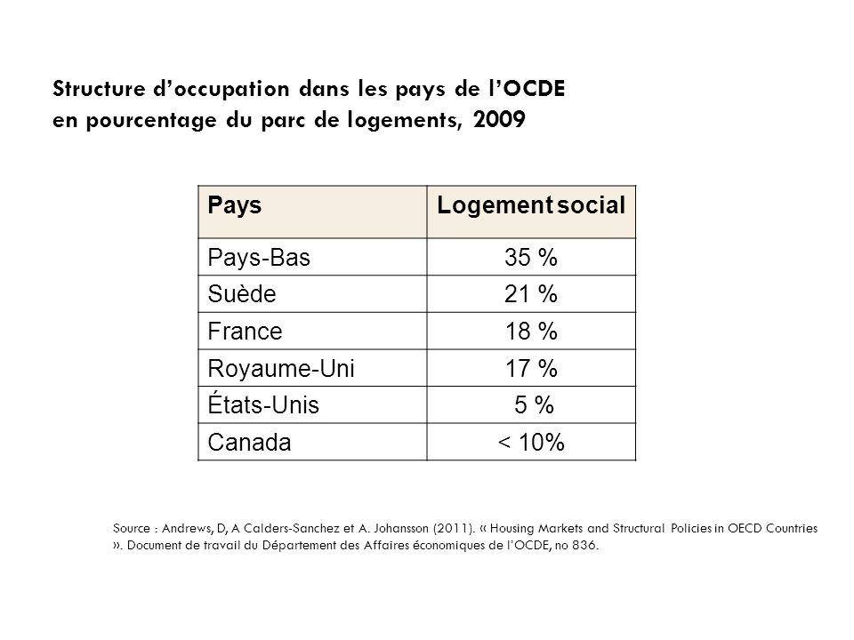 Structure d'occupation dans les pays de l'OCDE en pourcentage du parc de logements, 2009 PaysLogement social Pays-Bas35 % Suède21 % France18 % Royaume-Uni17 % États-Unis 5 % Canada< 10% Source : Andrews, D, A Calders-Sanchez et A.