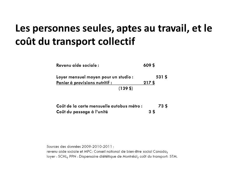 Les personnes seules, aptes au travail, et le coût du transport collectif Revenu aide sociale : 609 $ Loyer mensuel moyen pour un studio :531 $ Panier à provisions nutritif : 217 $ (139 $) Coût de la carte mensuelle autobus métro : 73 $ Coût du passage à l'unité 3 $ Sources des données 2009-2010-2011 : revenu aide sociale et MPC: Conseil national de bien-être social Canada; loyer : SCHL; PPN : Dispensaire diététique de Montréal; coût du transport: STM.