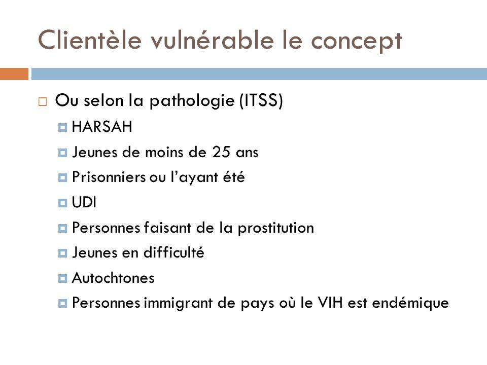 Clientèle vulnérable le concept  Ou selon la pathologie (ITSS)  HARSAH  Jeunes de moins de 25 ans  Prisonniers ou l'ayant été  UDI  Personnes faisant de la prostitution  Jeunes en difficulté  Autochtones  Personnes immigrant de pays où le VIH est endémique
