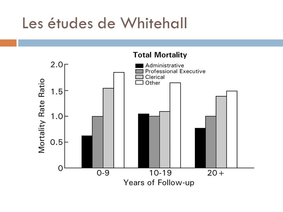 Les études de Whitehall