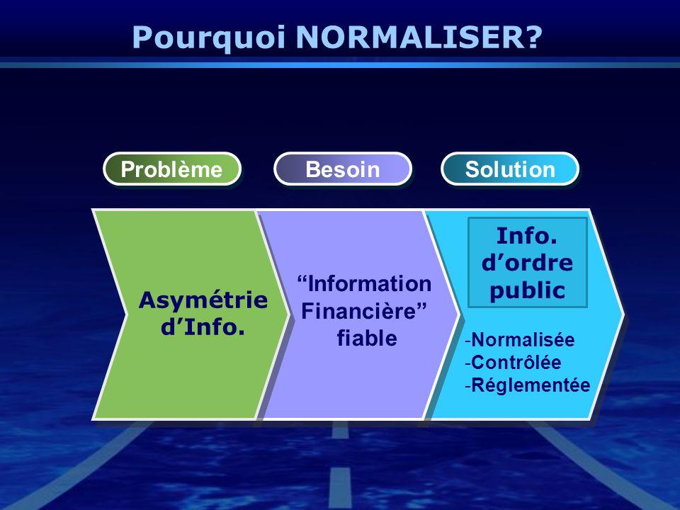 """Pourquoi NORMALISER? Problème Besoin Solution Asymétrie d'Info. """"Information Financière"""" fiable Info. d'ordre public -Normalisée -Contrôlée -Réglement"""