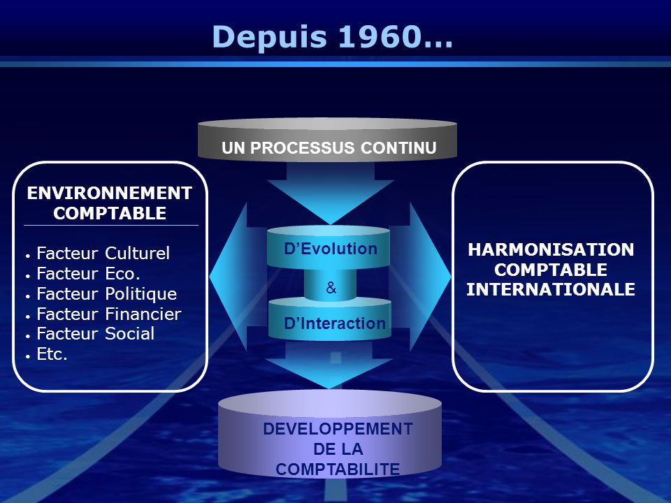 Depuis 1960… D'Evolution & D'Interaction ENVIRONNEMENT COMPTABLE Facteur Culturel Facteur Eco. Facteur Politique Facteur Financier Facteur Social Etc.