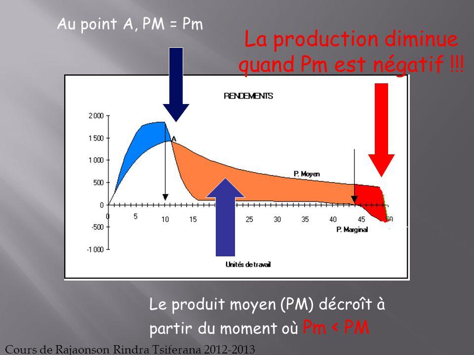 Au point A, PM = Pm Le produit moyen (PM) décroît à partir du moment où Pm < PM La production diminue quand Pm est négatif !!! Cours de Rajaonson Rind