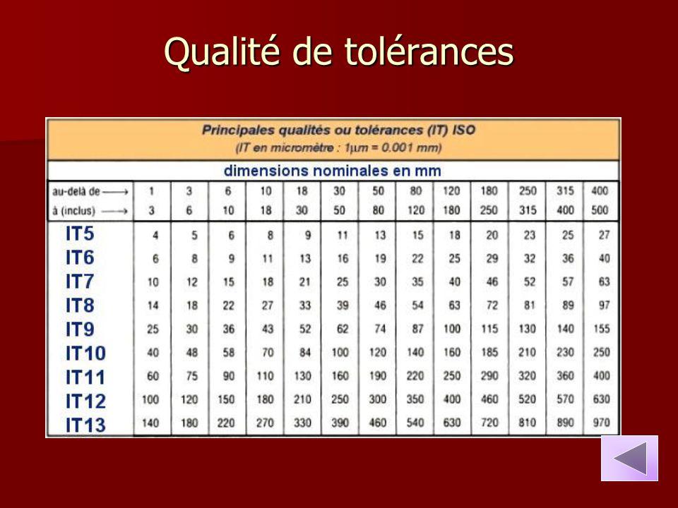 Qualité de tolérances