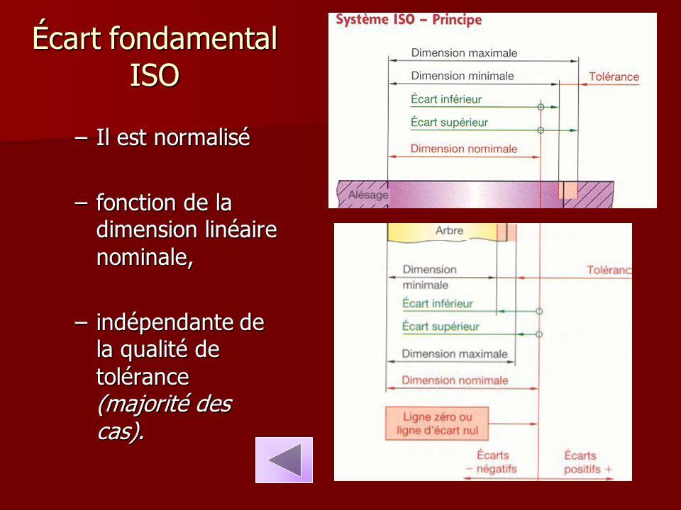 Écart fondamental ISO –Il est normalisé –fonction de la dimension linéaire nominale, –indépendante de la qualité de tolérance (majorité des cas).