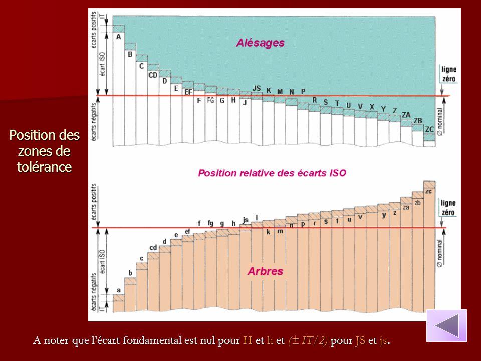 Position des zones de tolérance A noter que l'écart fondamental est nul pour H et h et (± IT/2) pour JS et js.