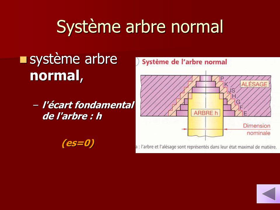 Système arbre normal système arbre normal, système arbre normal, –l'écart fondamental de l'arbre : h (es=0)