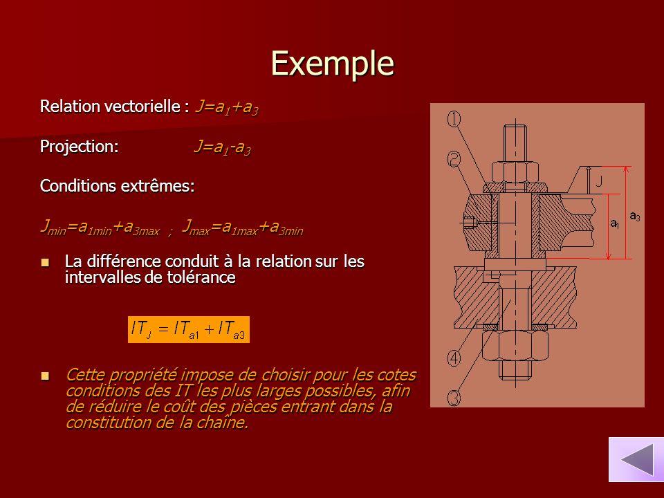 Exemple Relation vectorielle : J=a 1 +a 3 Projection: J=a 1 -a 3 Conditions extrêmes: J min =a 1min +a 3max ; J max =a 1max +a 3min La différence cond