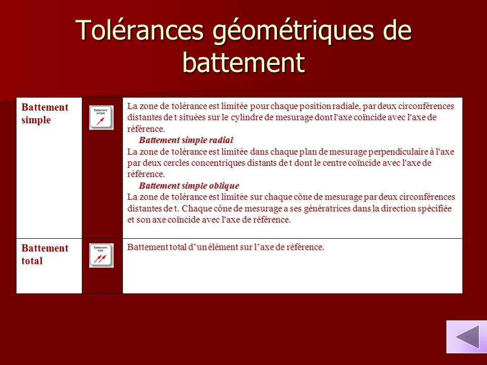 Tolérances géométriques de battement Battement simple La zone de tolérance est limitée pour chaque position radiale, par deux circonférences distantes