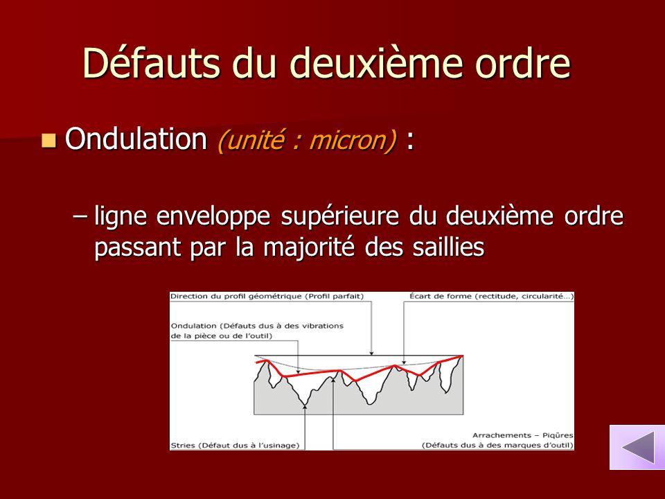 Défauts du deuxième ordre Défauts du deuxième ordre Ondulation (unité : micron) : Ondulation (unité : micron) : –ligne enveloppe supérieure du deuxièm