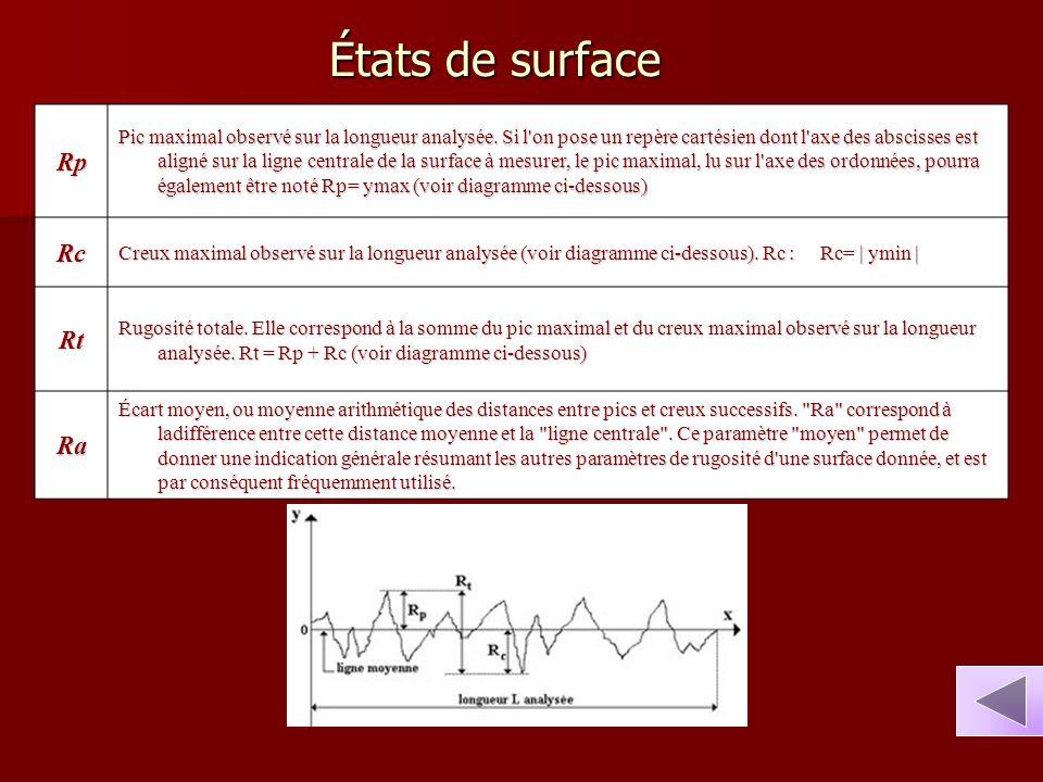 États de surface Rp Pic maximal observé sur la longueur analysée. Si l'on pose un repère cartésien dont l'axe des abscisses est aligné sur la ligne ce