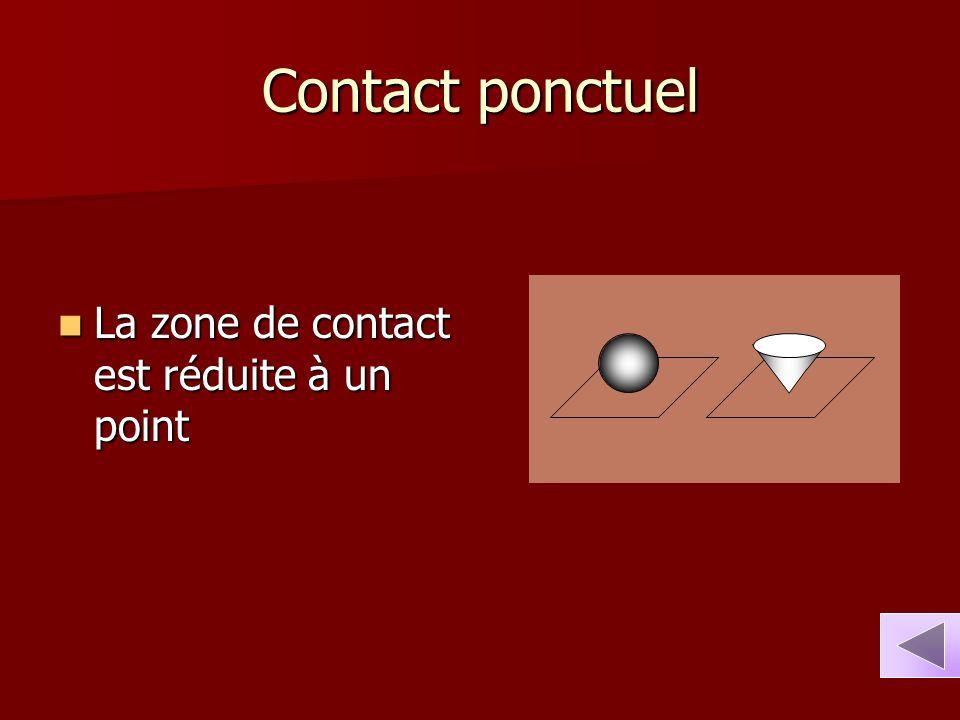 Contact ponctuel La zone de contact est réduite à un point La zone de contact est réduite à un point