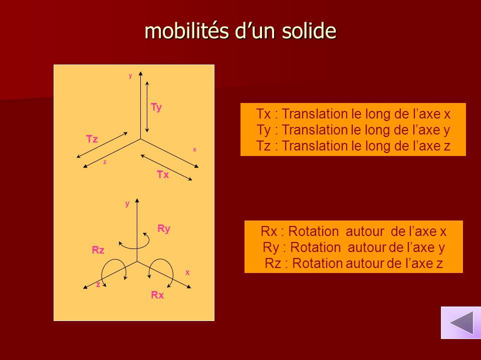 mobilités d'un solide x z y Tx Tz Ty x z y Rx Rz Ry Rx : Rotation autour de l'axe x Ry : Rotation autour de l'axe y Rz : Rotation autour de l'axe z Tx