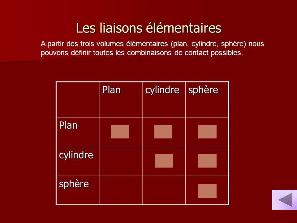 Les liaisons élémentaires A partir des trois volumes élémentaires (plan, cylindre, sphère) nous pouvons définir toutes les combinaisons de contact pos