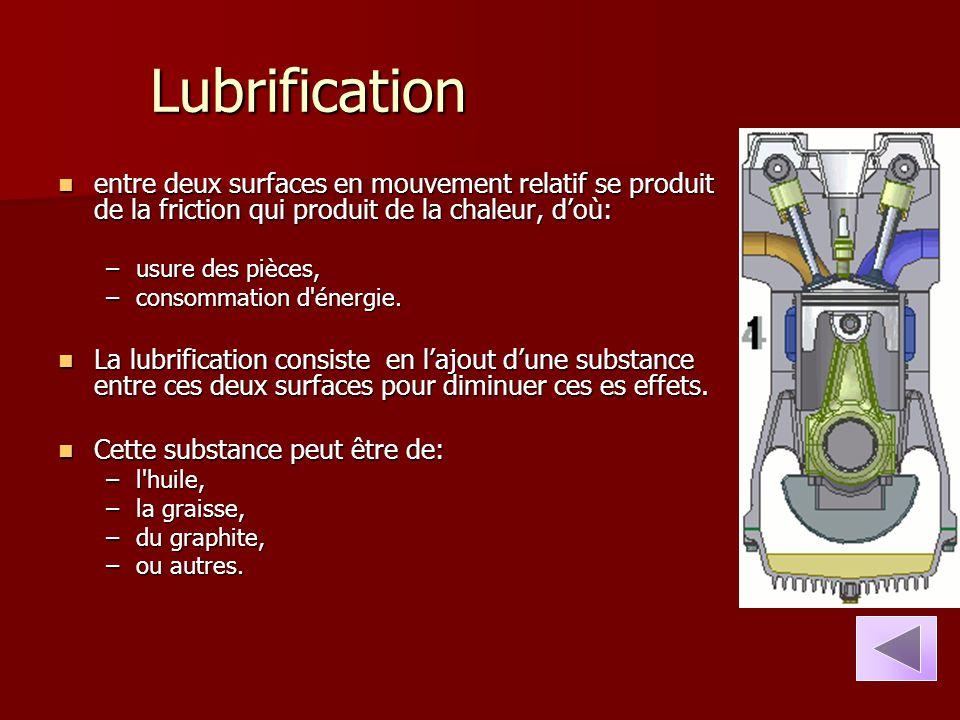 Lubrification entre deux surfaces en mouvement relatif se produit de la friction qui produit de la chaleur, d'où: entre deux surfaces en mouvement rel