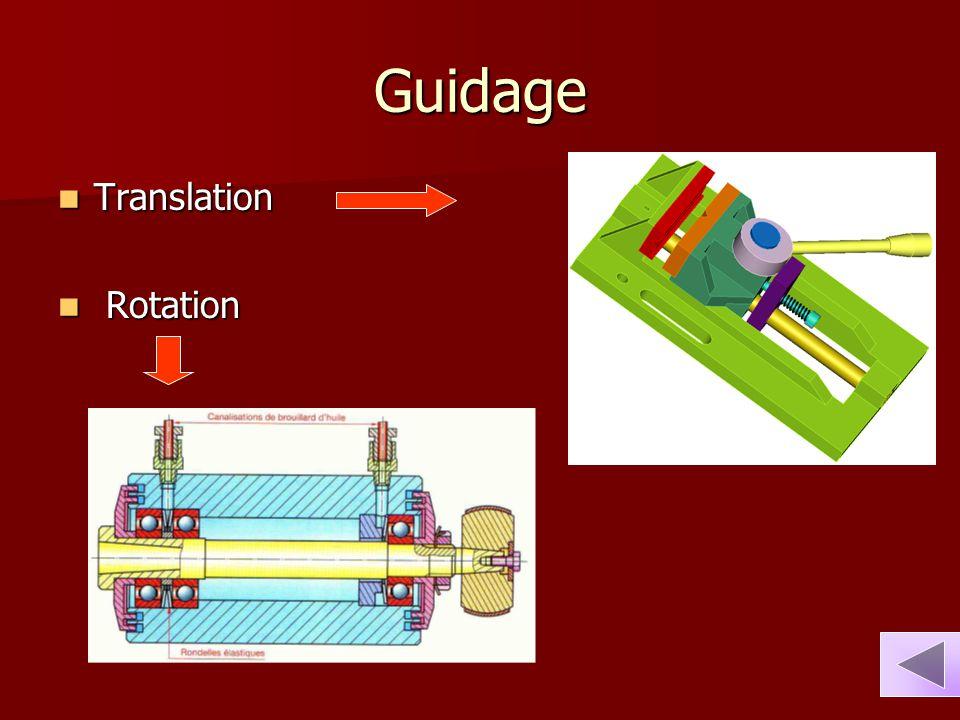 Guidage Translation Translation Rotation Rotation