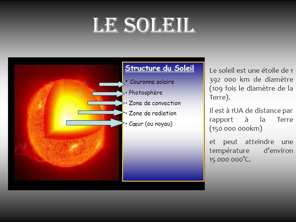 Le soleil Structure du Soleil Couronne solaire Photosphère Zone de convection Zone de radiation Cœur (ou noyau) Le soleil est une étoile de 1 392 000