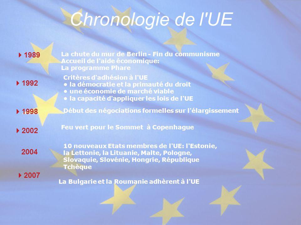 Chronologie de l'UE  1989 La chute du mur de Berlin - Fin du communisme Accueil de l'aide économique: La programme Phare  1992 Critères d'adhésion à