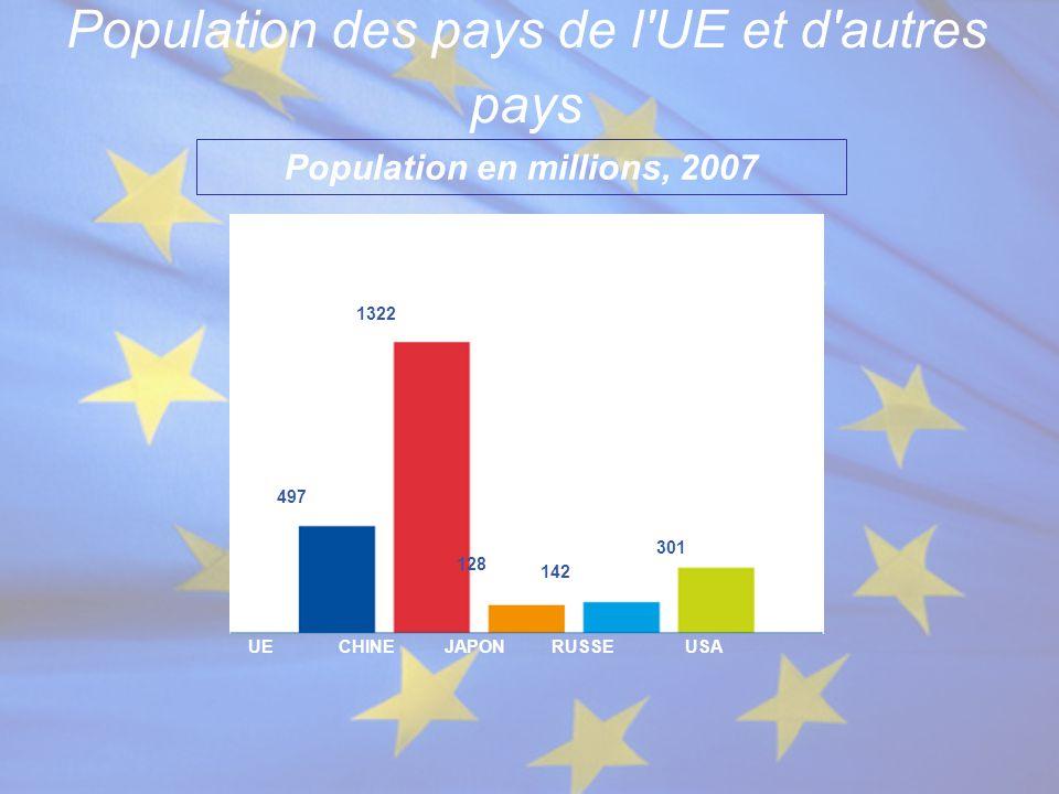Population des pays de l'UE et d'autres pays Population en millions, 2007 USARUSSEJAPONCHINEUE 497 1322 128 142 301