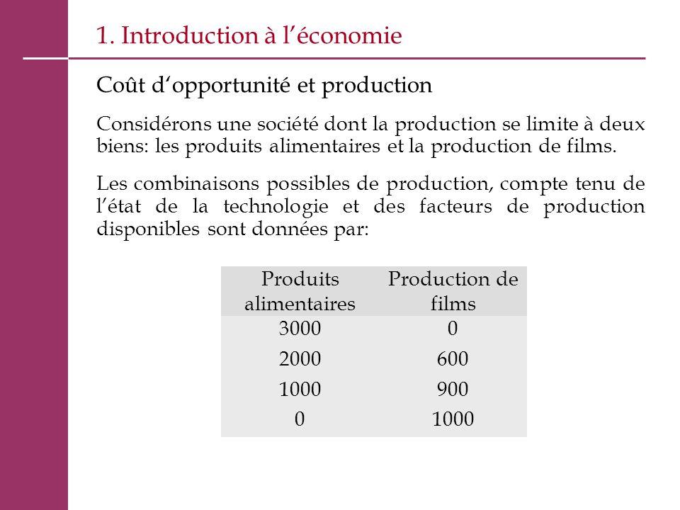 1. Introduction à l'économie Coût d'opportunité et production Considérons une société dont la production se limite à deux biens: les produits alimenta