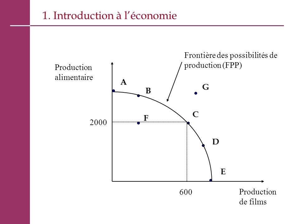 1. Introduction à l'économieAB C D E F G Production alimentaire Production de films Frontière des possibilités de production (FPP) 2000 600