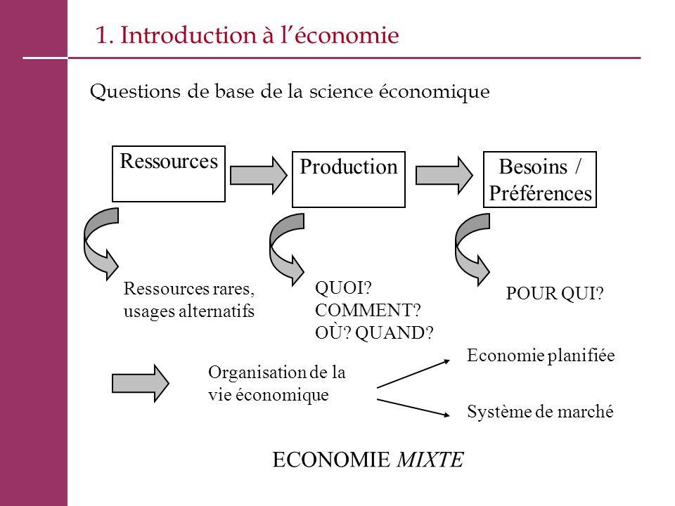 1. Introduction à l'économie Questions de base de la science économique Ressources ProductionBesoins / Préférences Ressources rares, usages alternatif