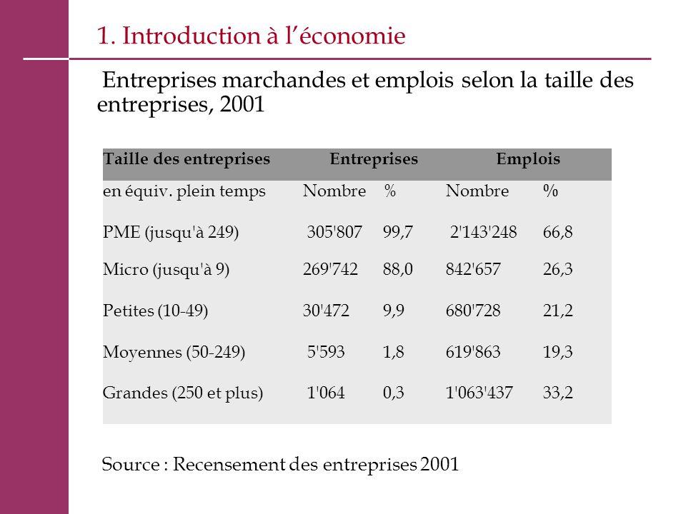 1. Introduction à l'économie Entreprises marchandes et emplois selon la taille des entreprises, 2001 Source : Recensement des entreprises 2001 Taille
