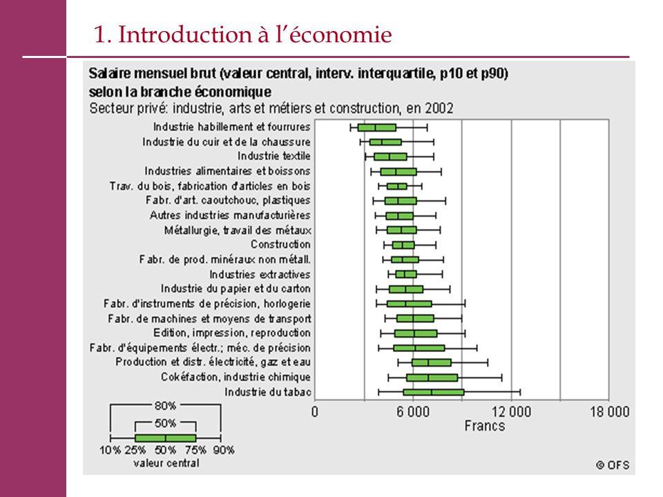 1. Introduction à l'économie