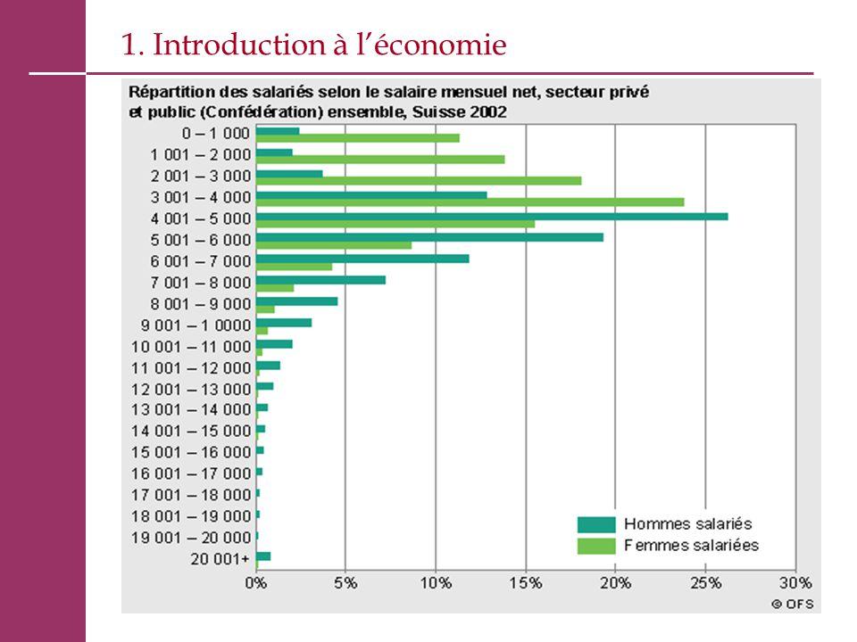 OÙ.Produire les biens et services en Suisse ou en Pologne (délocalisations).