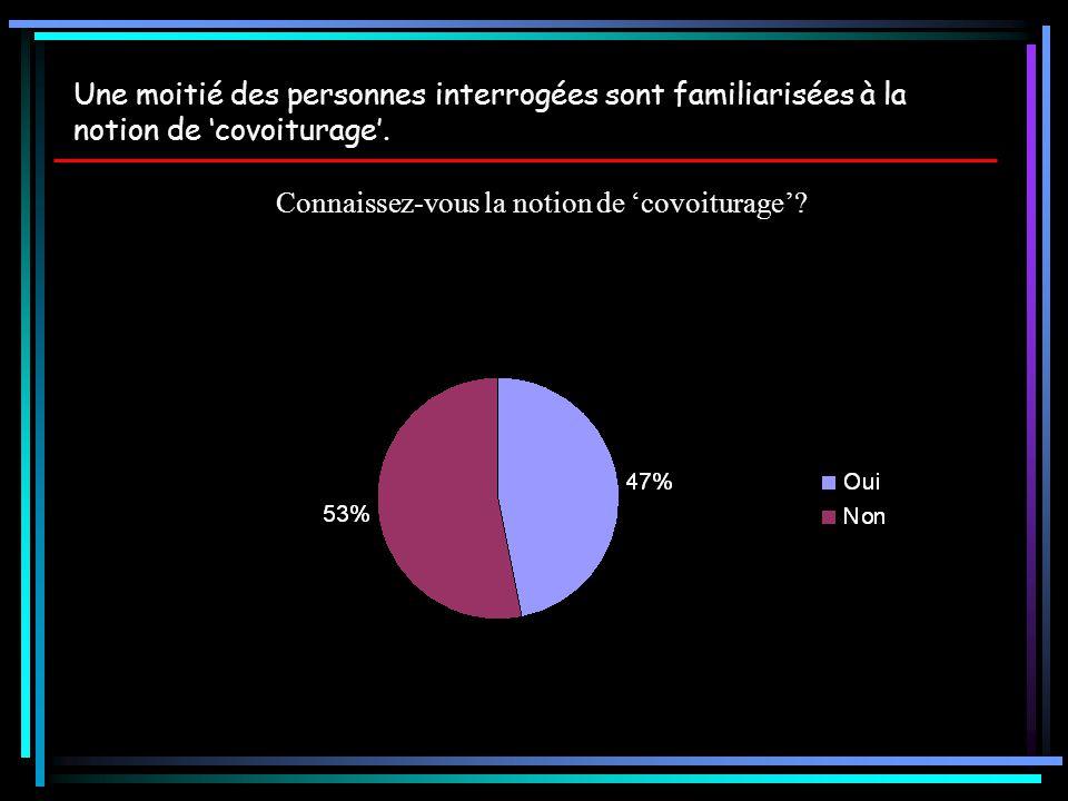 Connaissez-vous la notion de 'covoiturage'? Une moitié des personnes interrogées sont familiarisées à la notion de 'covoiturage'.
