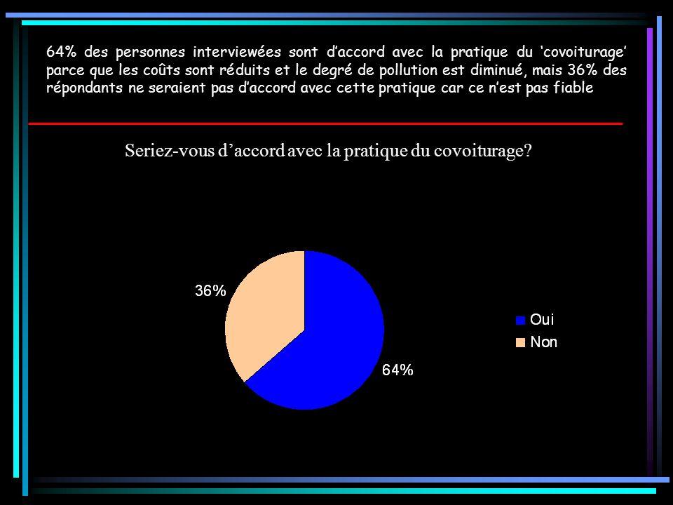 Seriez-vous d'accord avec la pratique du covoiturage? 64% des personnes interviewées sont d'accord avec la pratique du 'covoiturage' parce que les coû