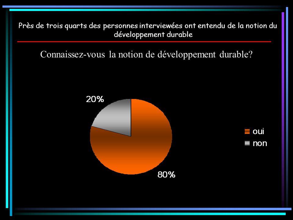 Connaissez-vous la notion de développement durable? Près de trois quarts des personnes interviewées ont entendu de la notion du développement durable