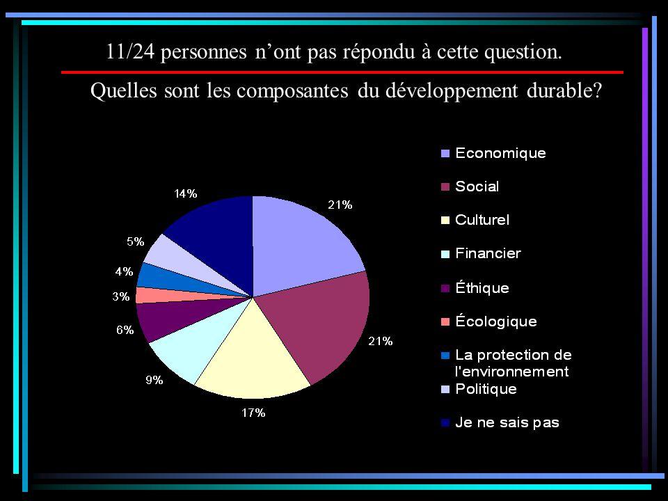 Quelles sont les composantes du développement durable? 11/24 personnes n'ont pas répondu à cette question.
