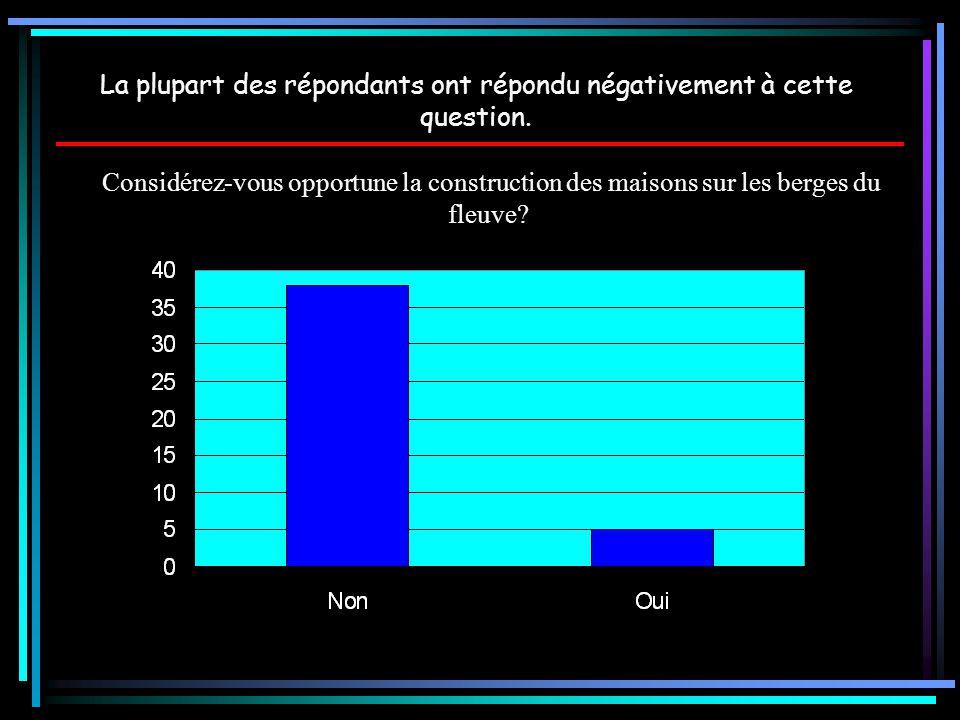 Considérez-vous opportune la construction des maisons sur les berges du fleuve? La plupart des répondants ont répondu négativement à cette question.