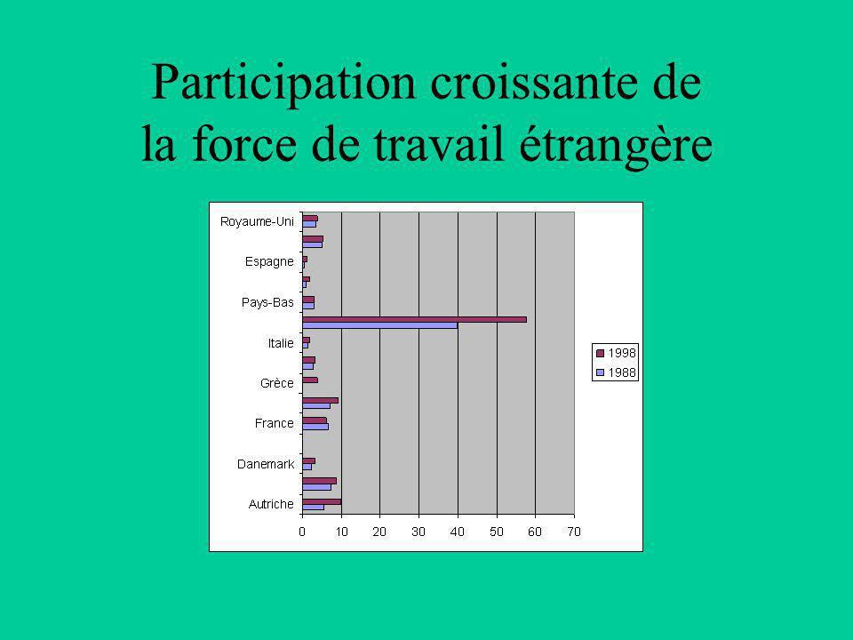Participation croissante de la force de travail étrangère
