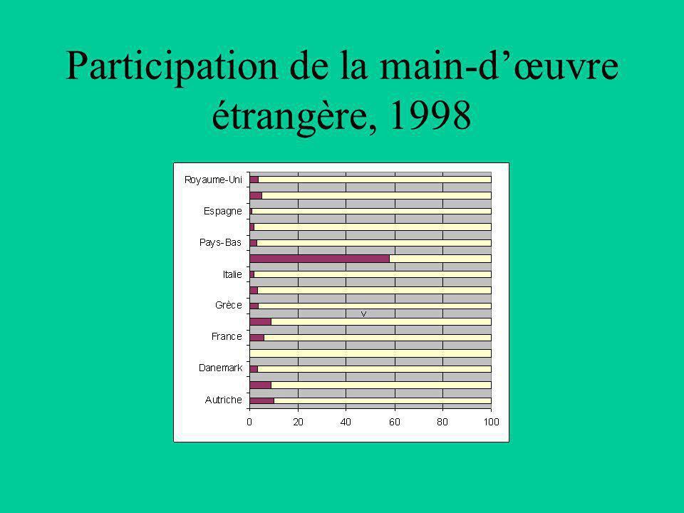 Participation de la main-d'œuvre étrangère, 1998