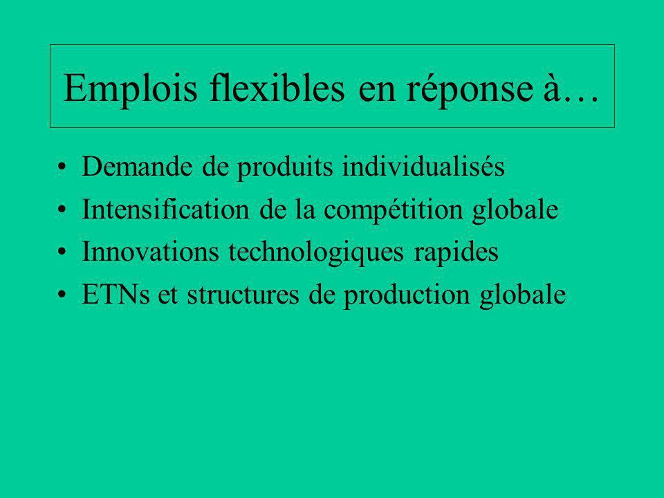 Emplois flexibles en réponse à… Demande de produits individualisés Intensification de la compétition globale Innovations technologiques rapides ETNs et structures de production globale