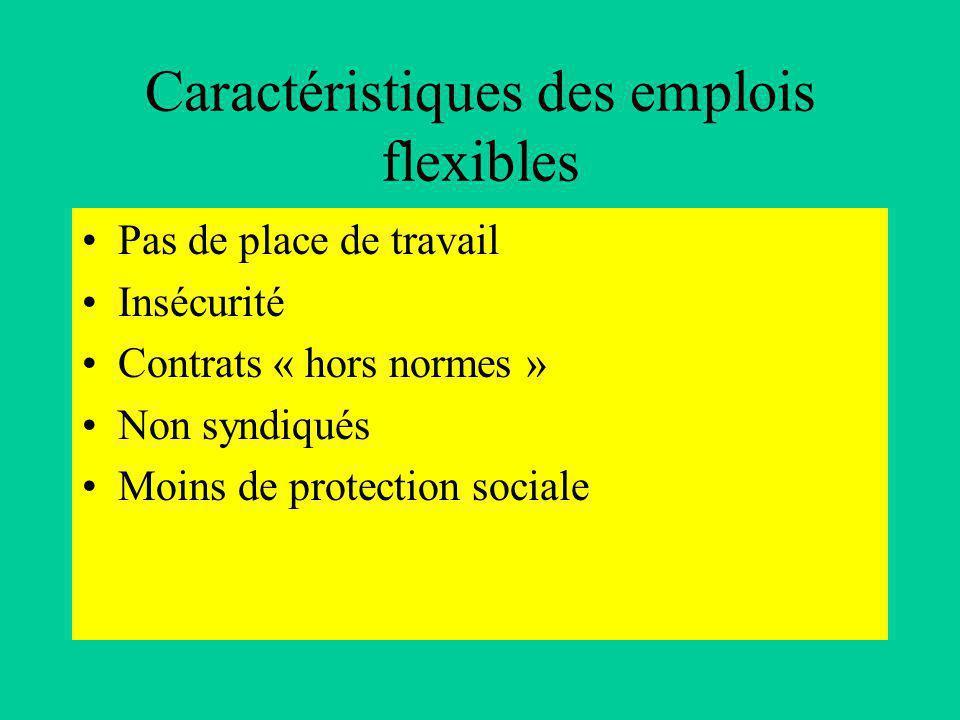 Caractéristiques des emplois flexibles Pas de place de travail Insécurité Contrats « hors normes » Non syndiqués Moins de protection sociale