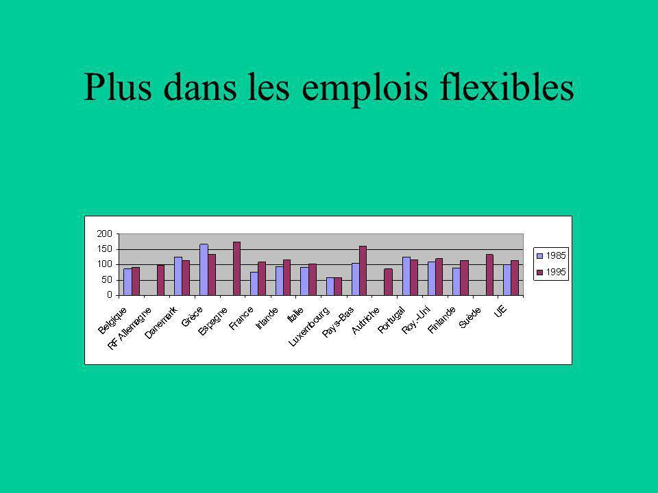 Plus dans les emplois flexibles