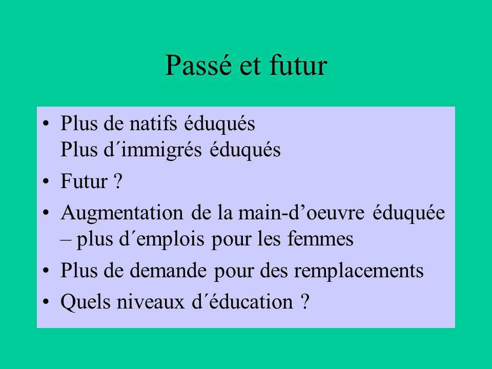 Passé et futur Plus de natifs éduqués Plus d´immigrés éduqués Futur .