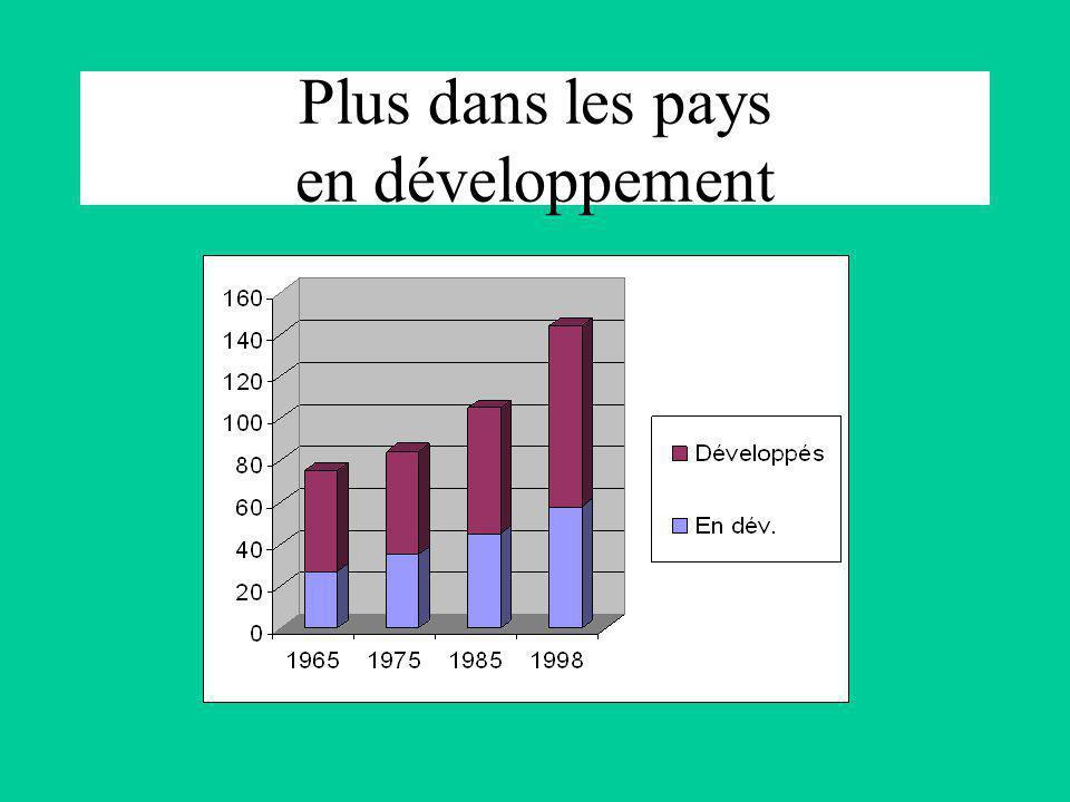 Plus dans les pays en développement