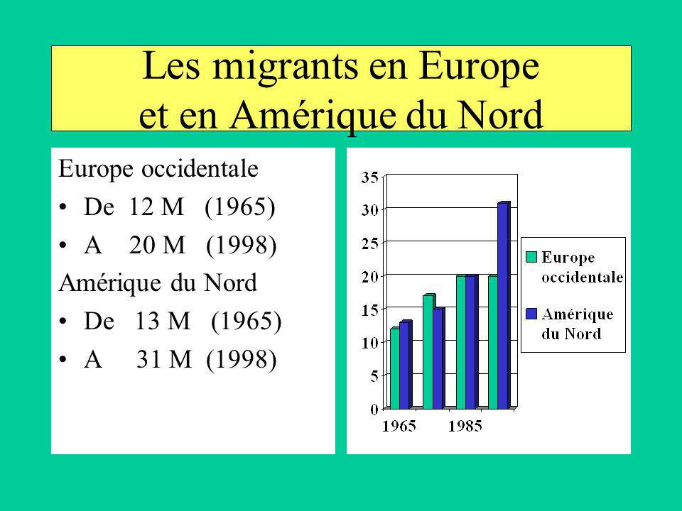 Les migrants en Europe et en Amérique du Nord Europe occidentale De 12 M (1965) A 20 M (1998) Amérique du Nord De 13 M (1965) A 31 M (1998)