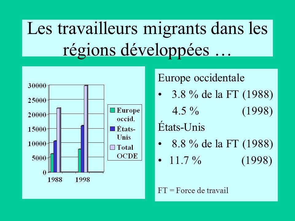 Les travailleurs migrants des pays les moins avancés